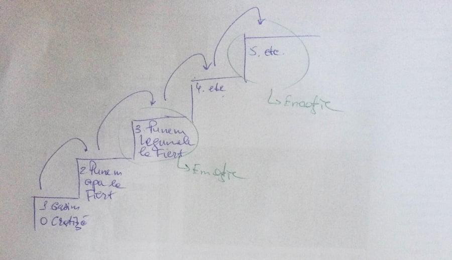3 metode cum poți structura conținutul discursului